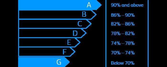 boiler-energy-efficiency-guide-03-brit-gas